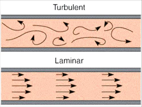Esquema flujo de agua laminar y turbulento