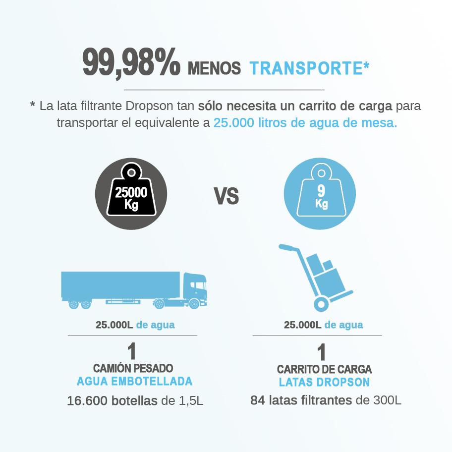 lata-filtrante-dropson-menos-transporte