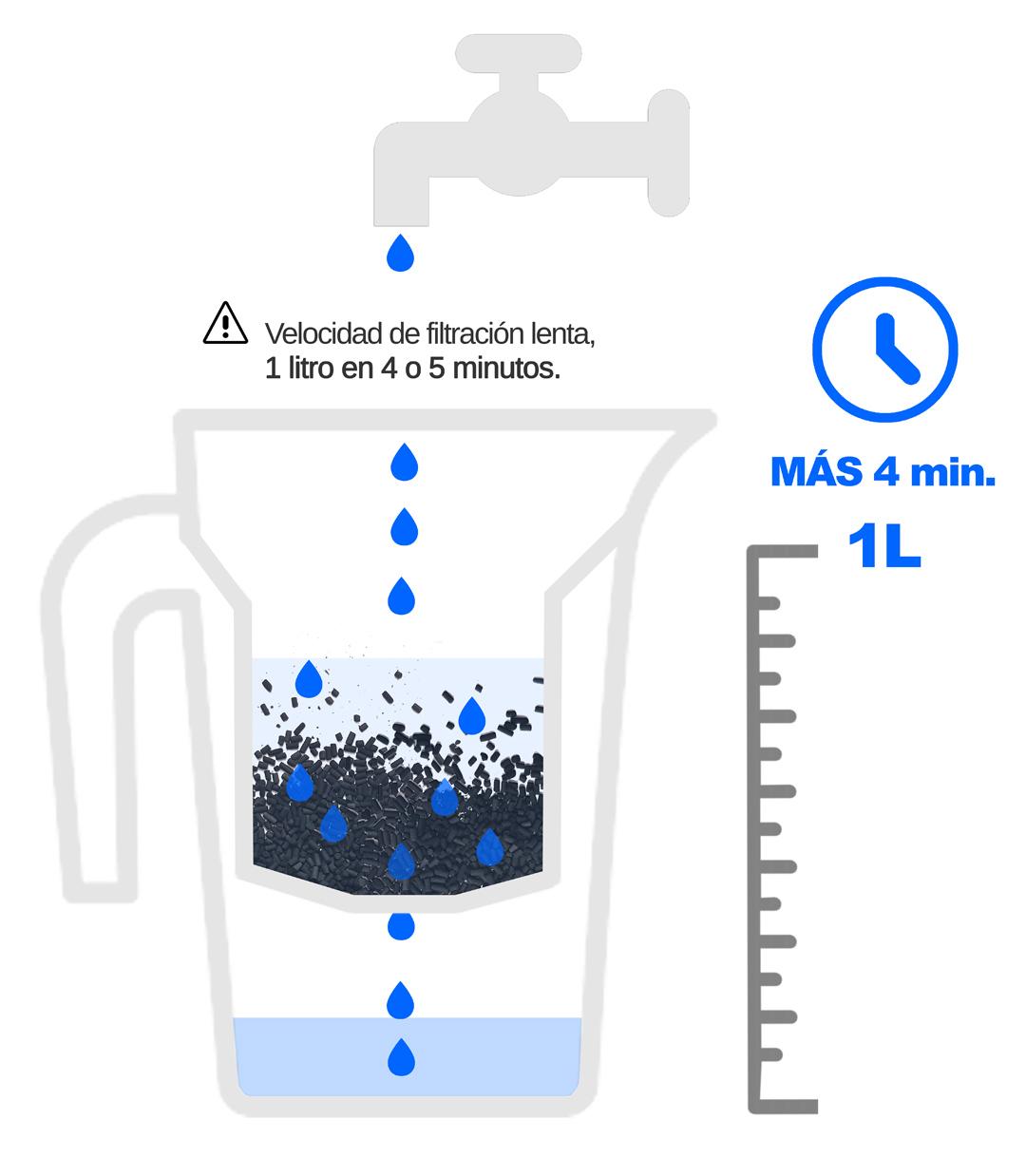 velocidad filtracion jarra filtrante