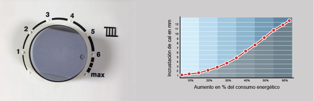 Gráfica consumo energético